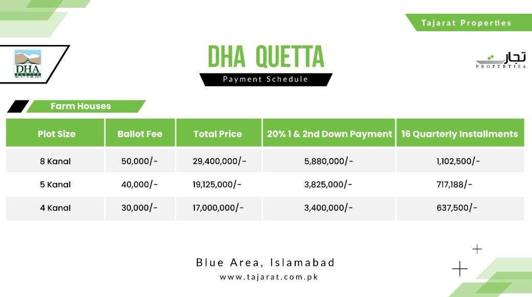 DHAQ Farmhouse plots rates