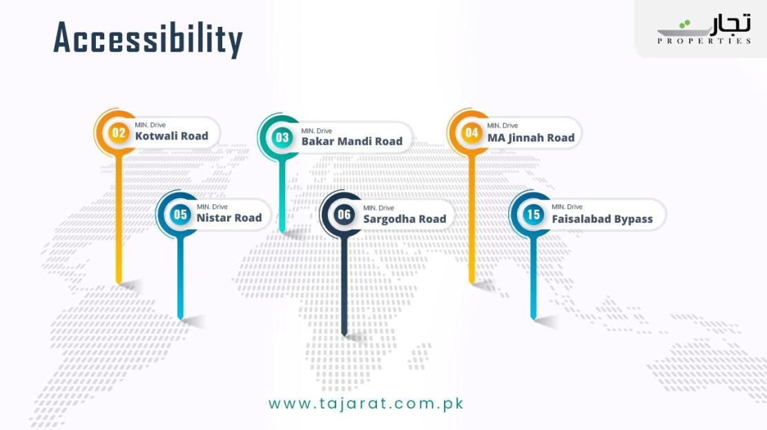 Model Town Khurrianwala Accessibility Points