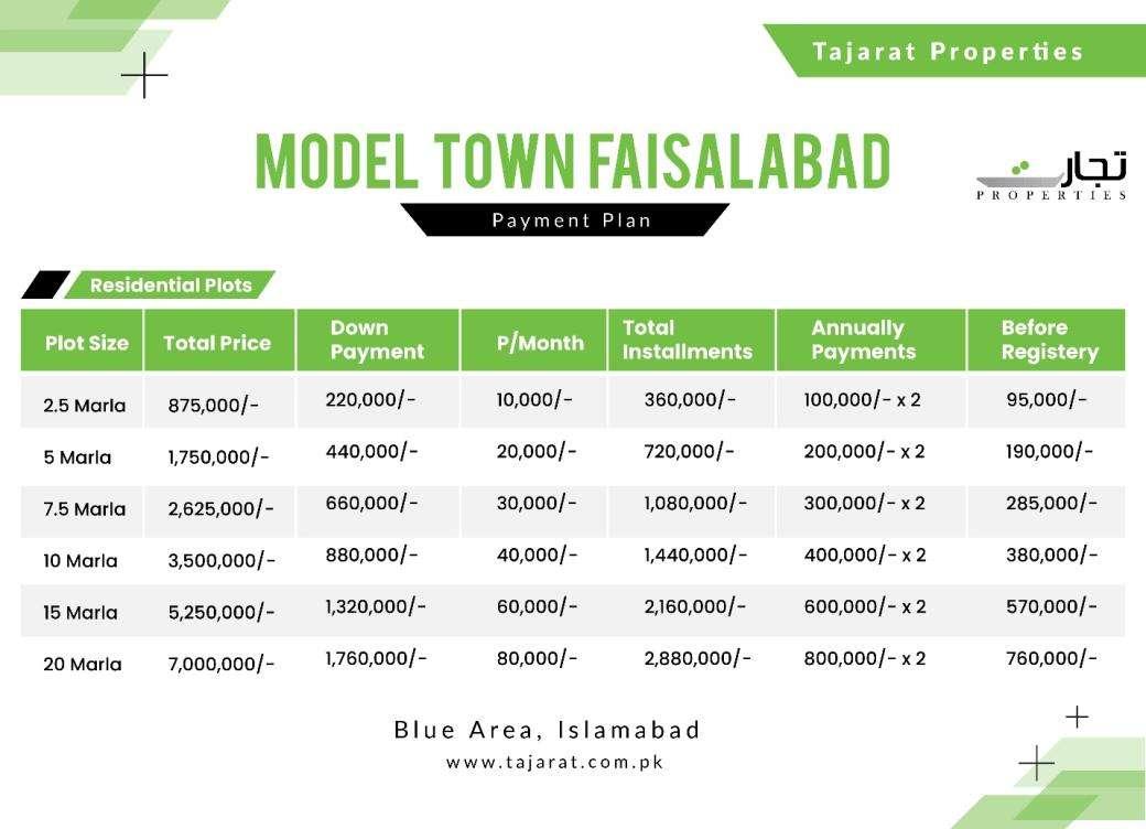 Model Town Khurrianwala Faisalabad Payment Plan