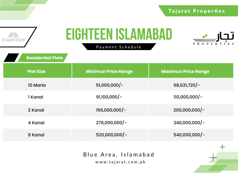 Eighteen Islamabad Payment Plan Residential Plots
