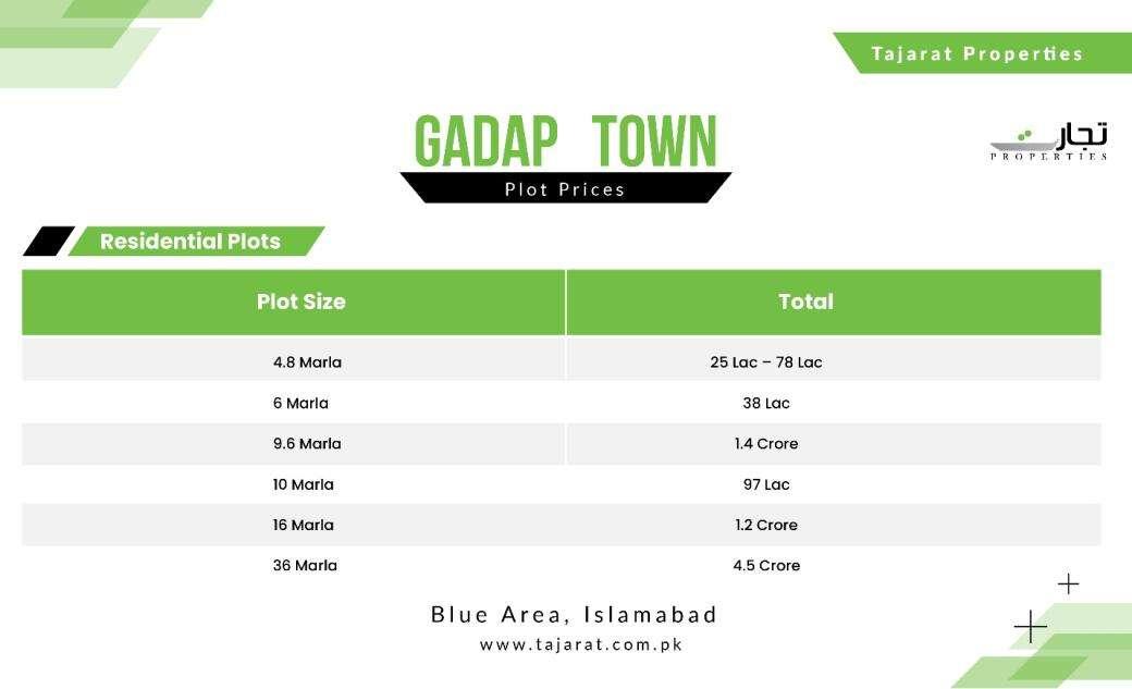 Gadap Town Residential Plot Prices