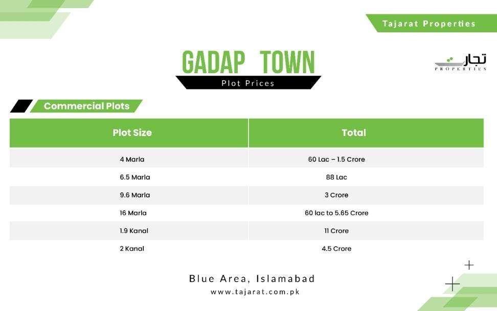Gadap Town Commercial Plot Price