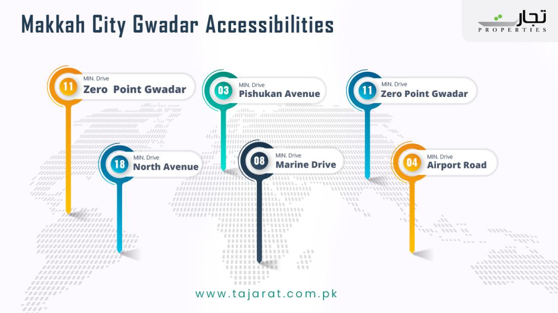 Makkah City Accessibility Points