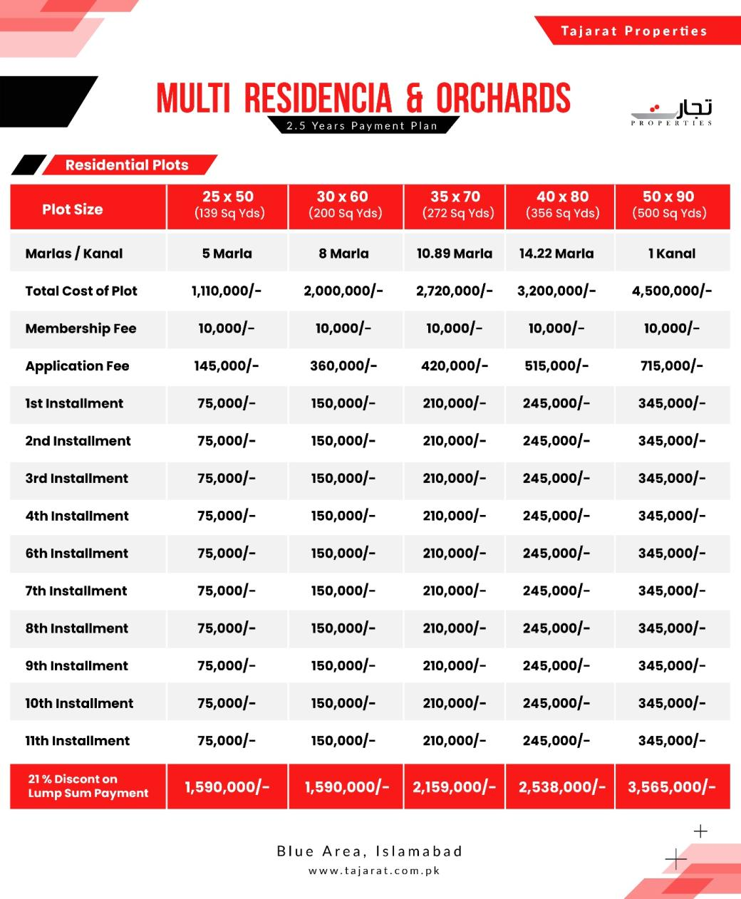 Multi Residencia & Orchards Islamabad Residential Plots