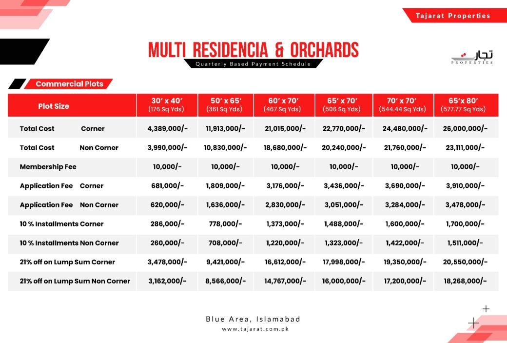 Multi Residencia & Orchards Islamabad Commercial Plots