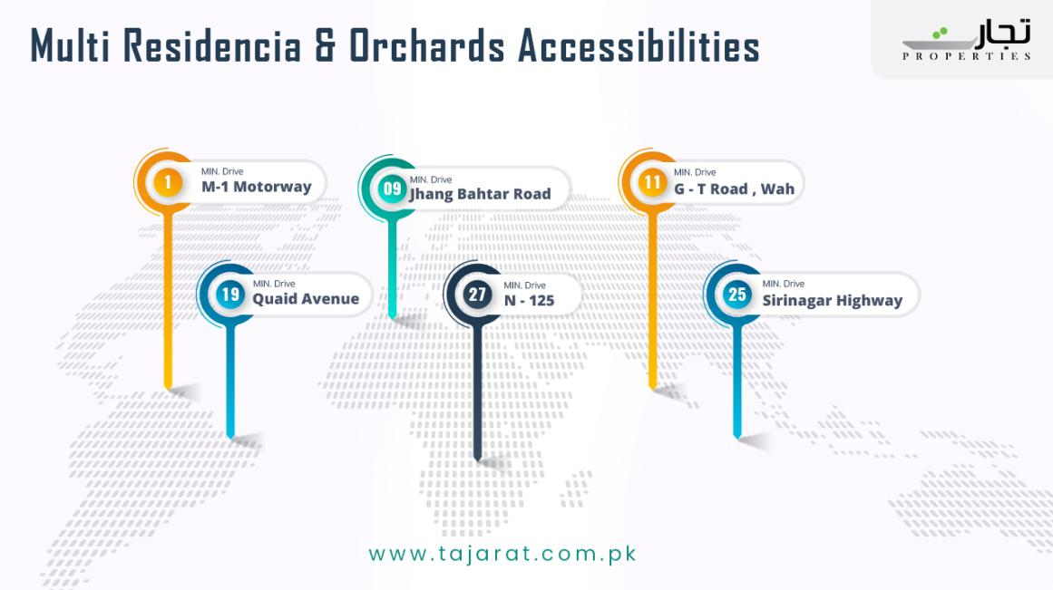 Multi Residencia & Orchards Farm Housing Project Islamabad Accessibility Points