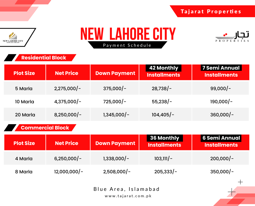 New Lahore City Residential and Commercial Plots Payment Plan