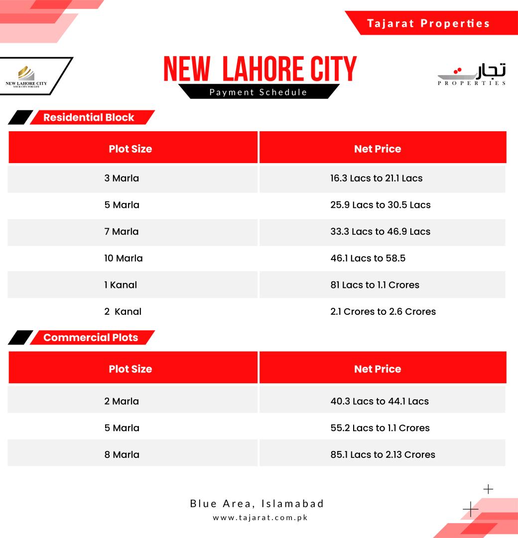 New Lahore City Price Trends