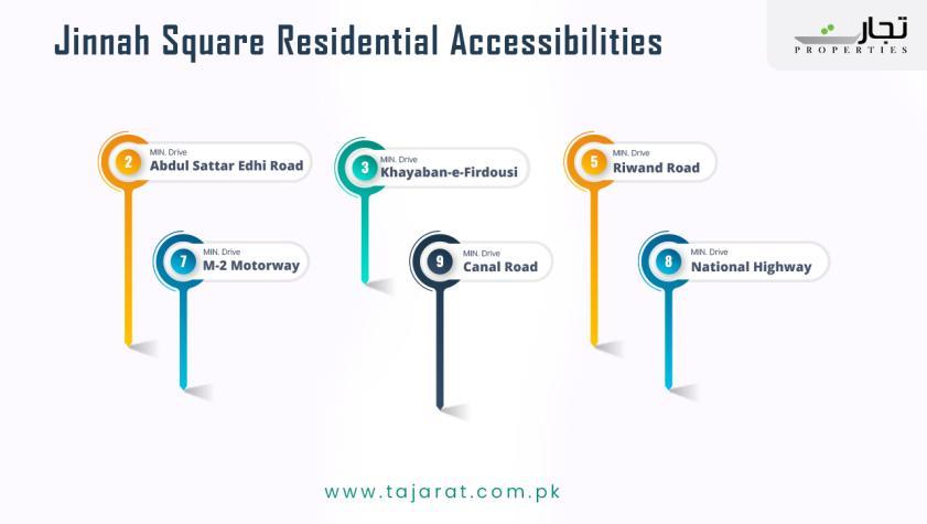Jinnah square Accessibility Points