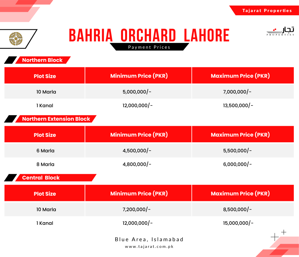 Bahria Orchard Phase 1 Lahore Payment Plans